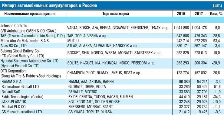 Динамика импорта АКБ за последние два года (Автостат).