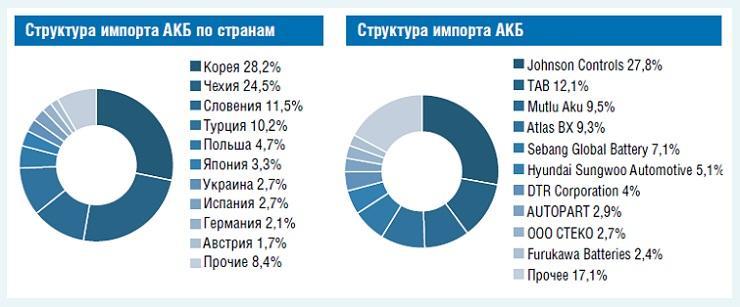 Структура импорта АКБ в прошедшем периоде (Автостат).